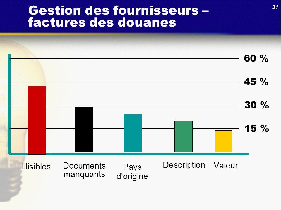31 Gestion des fournisseurs – factures des douanes 60 % 45 % 30 % 15 % Valeur Pays d'origine Illisibles Documents manquants Description