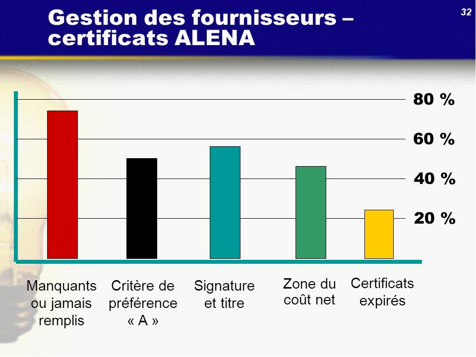 32 Gestion des fournisseurs – certificats ALENA 80 % 60 % 40 % 20 % Certificats expirés Signature et titre Manquants ou jamais remplis Critère de préf