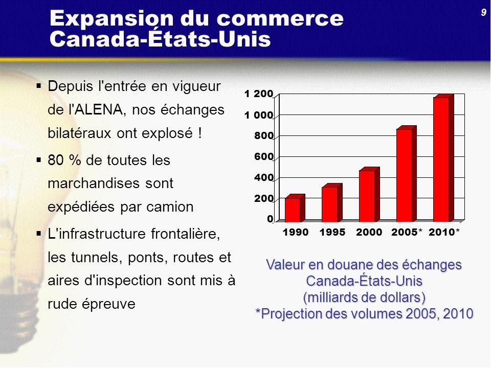 9 Expansion du commerce Canada-États-Unis Depuis l'entrée en vigueur de l'ALENA, nos échanges bilatéraux ont explosé ! 80 % de toutes les marchandises