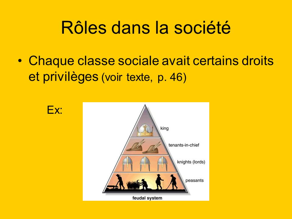 Rôles dans la société Chaque classe sociale avait certains droits et privilèges (voir texte, p.