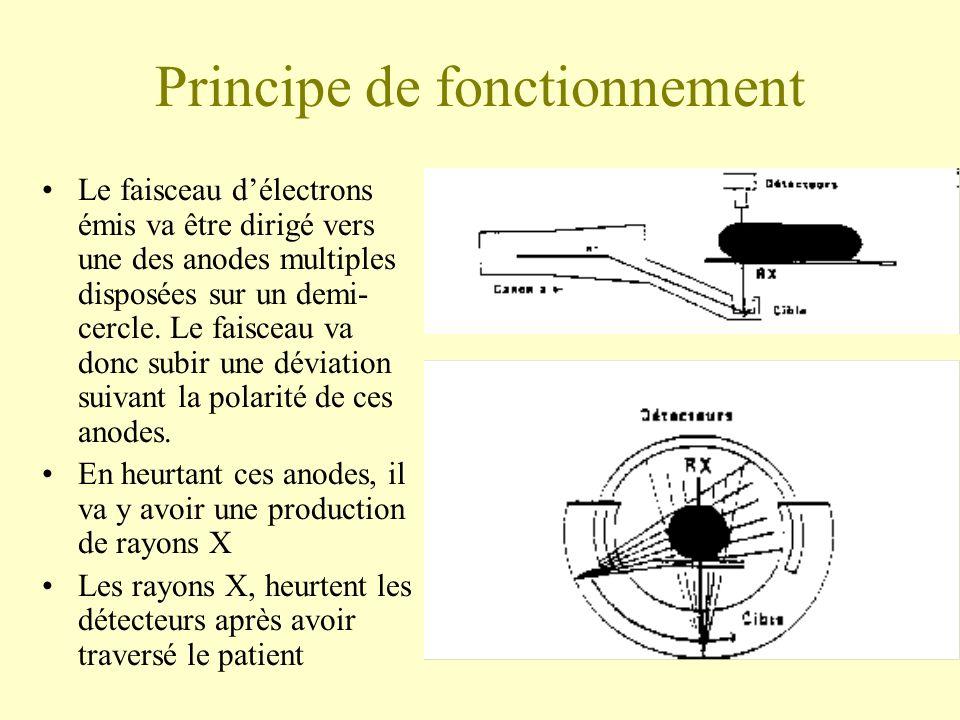 Principe de fonctionnement Le faisceau délectrons émis va être dirigé vers une des anodes multiples disposées sur un demi- cercle.