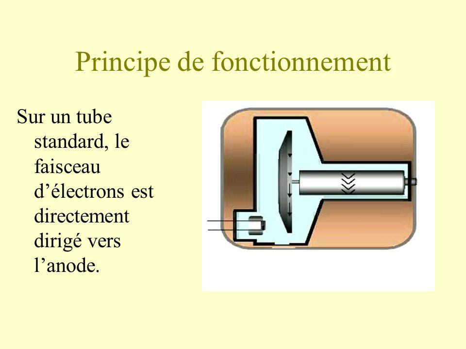 Principe de fonctionnement Sur un tube standard, le faisceau délectrons est directement dirigé vers lanode.
