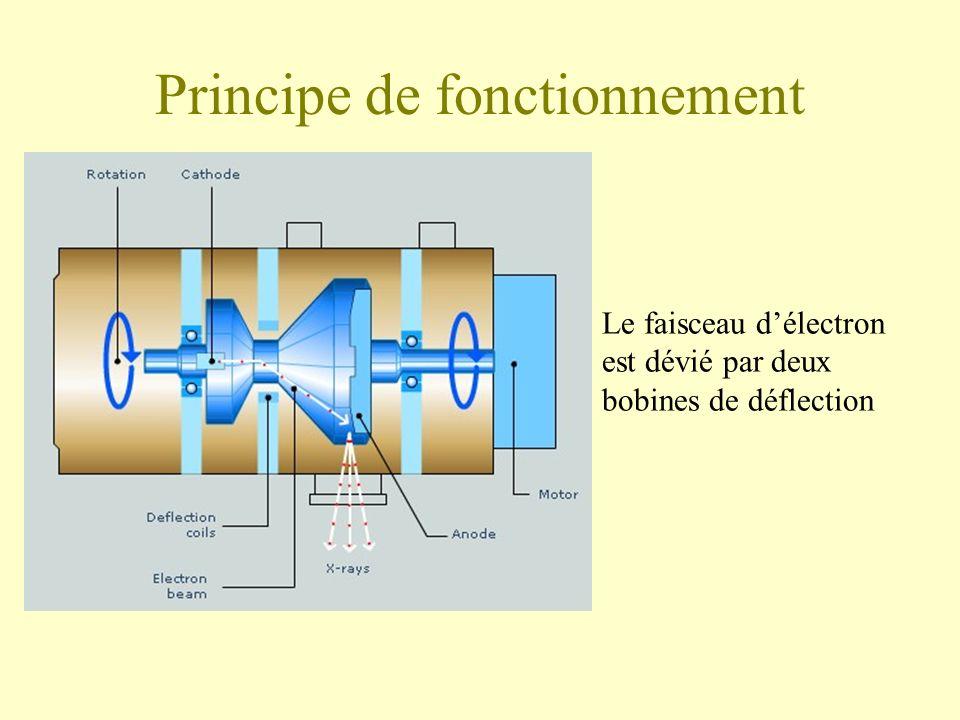 Principe de fonctionnement Le faisceau délectron est dévié par deux bobines de déflection
