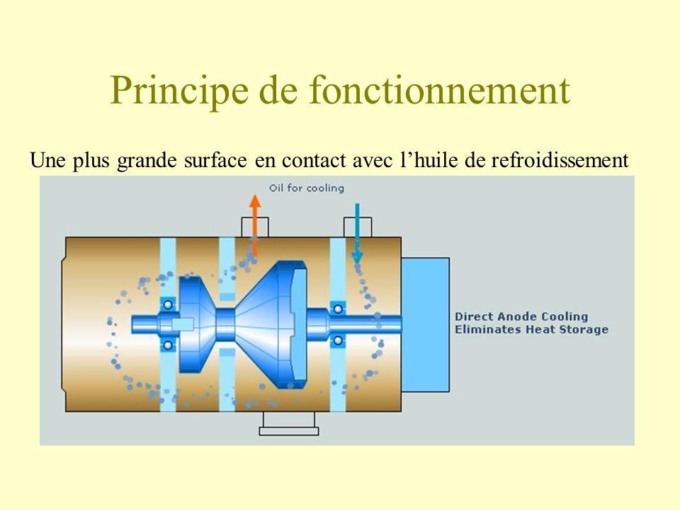 Principe de fonctionnement Une plus grande surface en contact avec lhuile de refroidissement