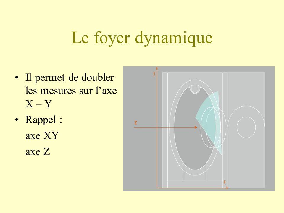 Le foyer dynamique Il permet de doubler les mesures sur laxe X – Y Rappel : axe XY axe Z