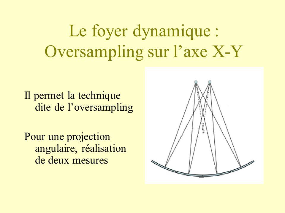 Le foyer dynamique : Oversampling sur laxe X-Y Il permet la technique dite de loversampling Pour une projection angulaire, réalisation de deux mesures