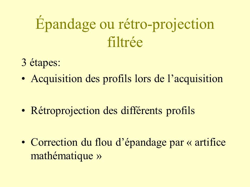 Épandage ou rétro-projection filtrée 3 étapes: Acquisition des profils lors de lacquisition Rétroprojection des différents profils Correction du flou dépandage par « artifice mathématique »