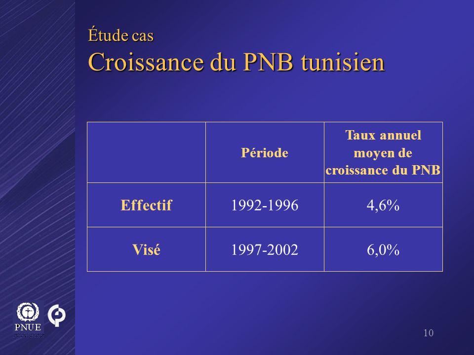 10 Étude cas Croissance du PNB tunisien 6,0%1997-2002Visé 4,6%1992-1996Effectif Taux annuel moyen de croissance du PNB Période