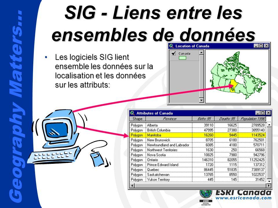 Geography Matters… SIG - Liens entre les ensembles de données Les logiciels SIG lient ensemble les données sur la localisation et les données sur les