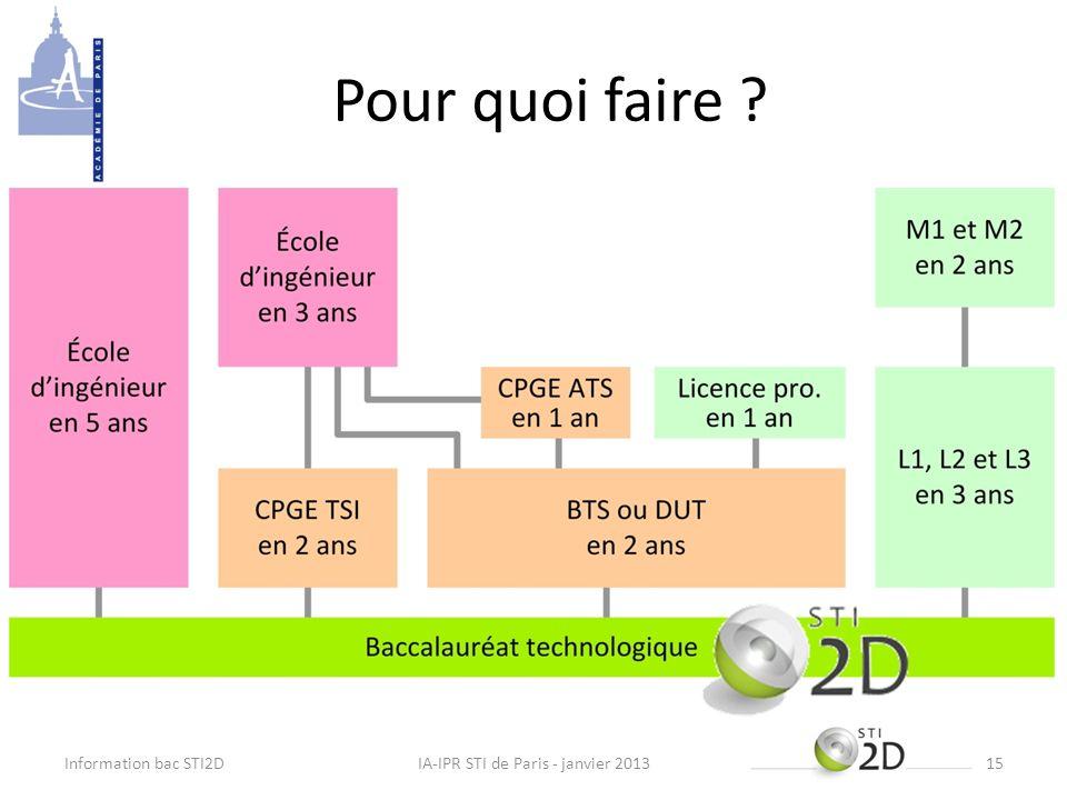 Pour quoi faire ? Information bac STI2DIA-IPR STI de Paris - janvier 201315