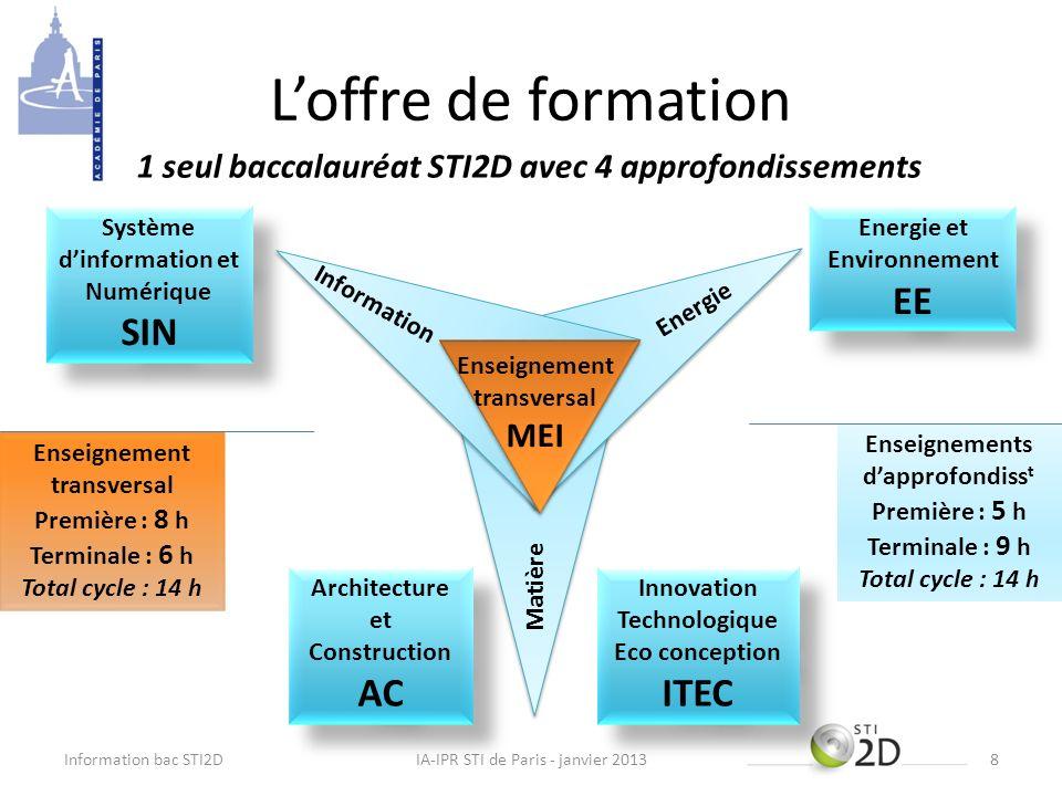 Loffre de formation Information bac STI2DIA-IPR STI de Paris - janvier 20138 Innovation Technologique Eco conception ITEC Architecture et Construction