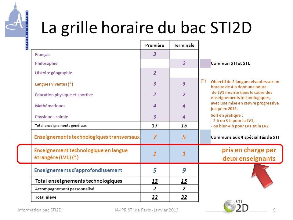 La grille horaire du bac STI2D Information bac STI2DIA-IPR STI de Paris - janvier 20139 PremièreTerminale Français 3 Philosophie 2 Commun STI et STL H