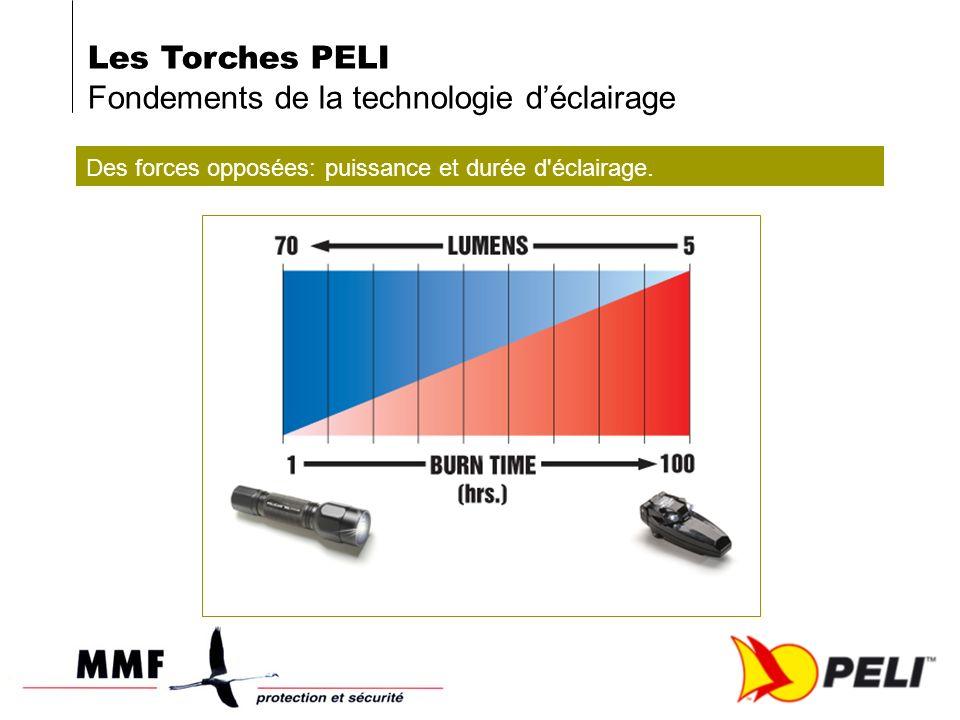 Les Torches PELI Fondements de la technologie déclairage Des forces opposées: puissance et durée d éclairage.