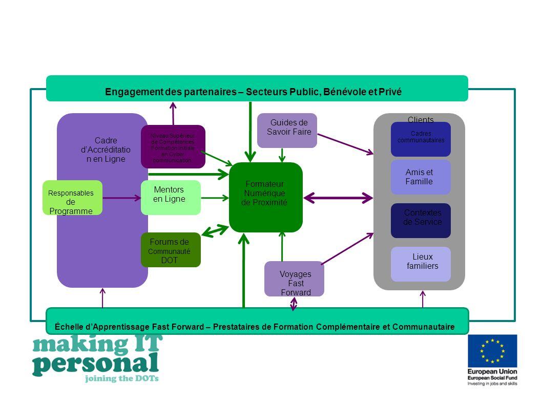 Cadre dAccréditatio n en Ligne Responsables de Programme Niveau Supérieur de Compétences Formation Initiale en Cyber communication. Guides de Savoir F