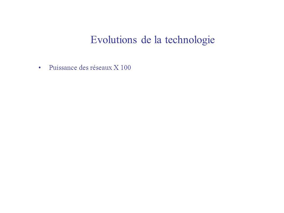 Evolutions de la technologie Puissance des réseaux X 100