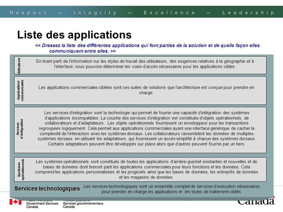 Liste des applications > Les systèmes opérationnels sont constitués de toutes les applications darrière-guichet existantes et nouvelles et de bases de