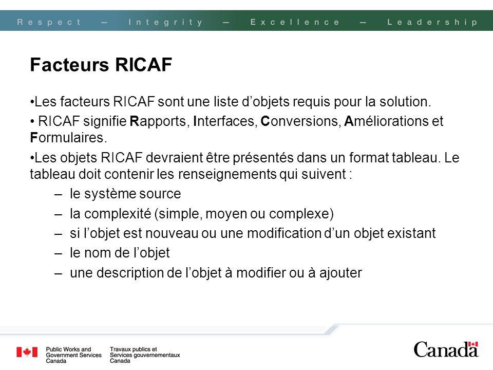 Facteurs RICAF Les facteurs RICAF sont une liste dobjets requis pour la solution. RICAF signifie Rapports, Interfaces, Conversions, Améliorations et F