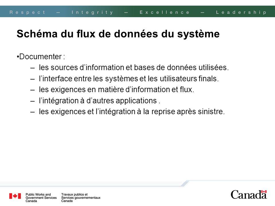 Schéma du flux de données du système Documenter : –les sources dinformation et bases de données utilisées. –linterface entre les systèmes et les utili