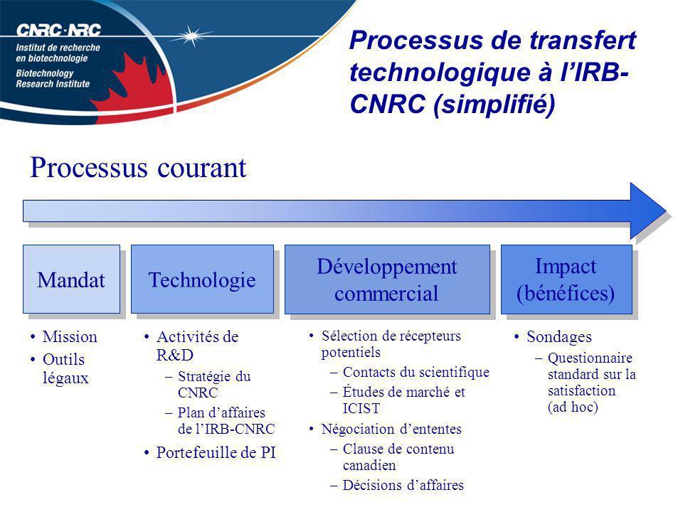 Processus de transfert technologique à lIRB- CNRC (simplifié) Sélection de récepteurs potentiels –Contacts du scientifique –Études de marché et ICIST Négociation dententes –Clause de contenu canadien –Décisions daffaires Processus courant Mission Outils légaux Mandat Technologie Développement commercial Impact (bénéfices) Activités de R&D –Stratégie du CNRC –Plan daffaires de lIRB-CNRC Portefeuille de PI Sondages –Questionnaire standard sur la satisfaction (ad hoc)