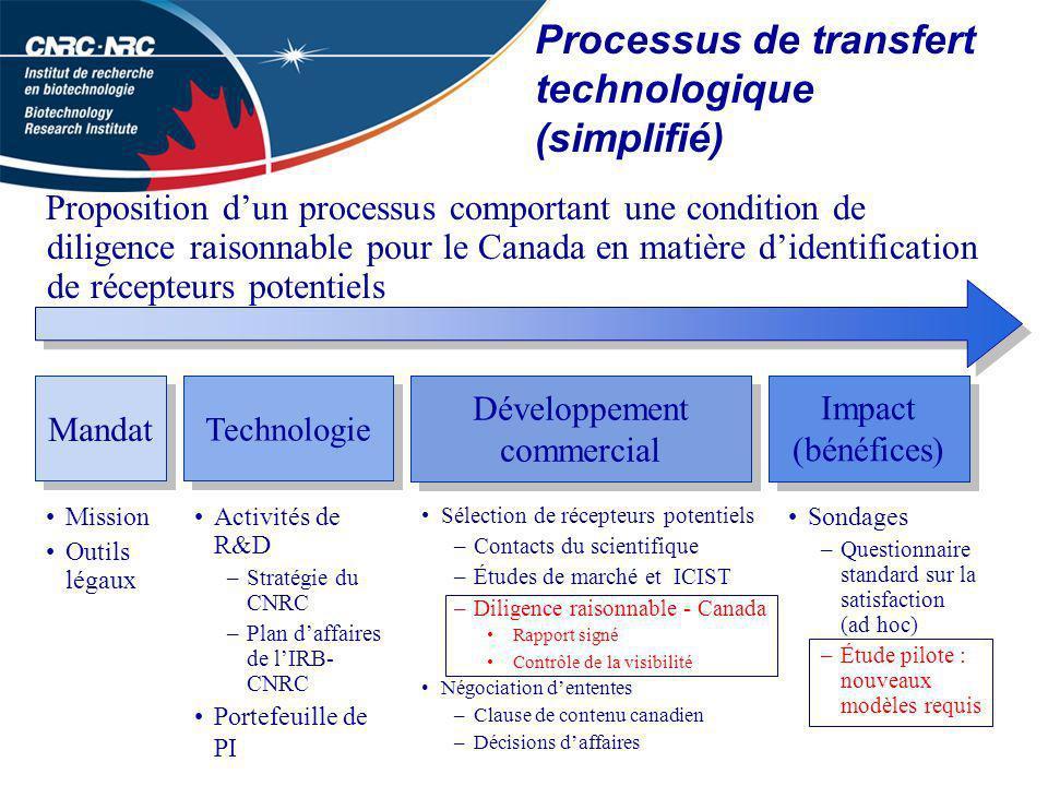 Mandat Le CNRC est un organisme du gouvernement du Canada, dont la mission est définie par la Loi sur le Conseil national de recherches.