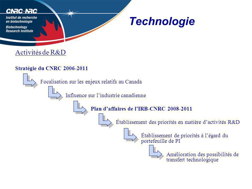 Technologie Activités de R&D Stratégie du CNRC 2006-2011 Focalisation sur les enjeux relatifs au Canada Influence sur lindustrie canadienne Plan daffaires de lIRB-CNRC 2008-2011 Établissement des priorités en matière dactivités R&D Établissement de priorités à légard du portefeuille de PI Amélioration des possibilités de transfert technologique