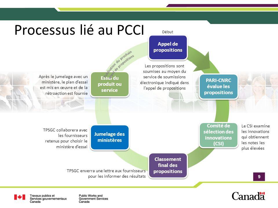 9 9 Appel de propositions PARI-CNRC évalue les propositions Comité de sélection des innovations (CSI) Classement final des propositions Jumelage des m