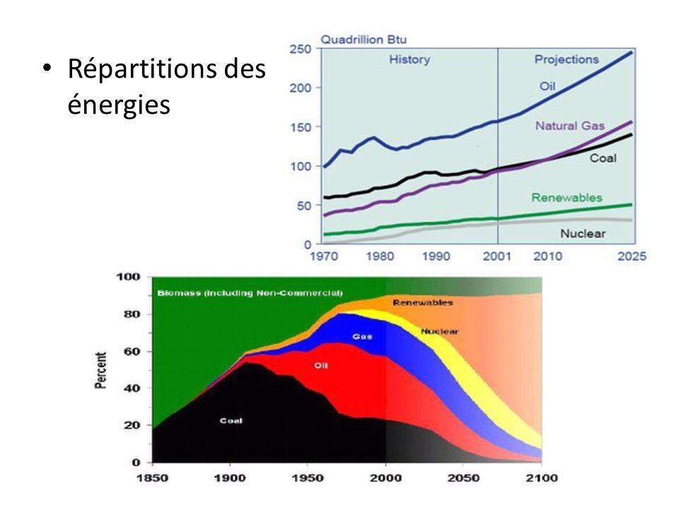 Répartitions des énergies