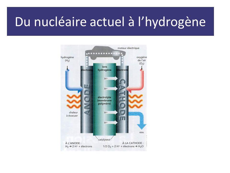 Du nucléaire actuel à lhydrogène
