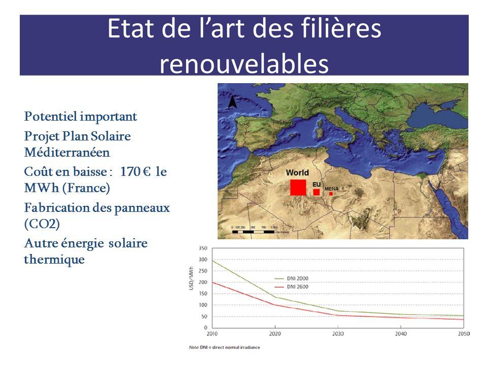 Potentiel important Projet Plan Solaire Méditerranéen Coût en baisse : 170 le MWh (France) Fabrication des panneaux (CO2) Autre énergie solaire thermi
