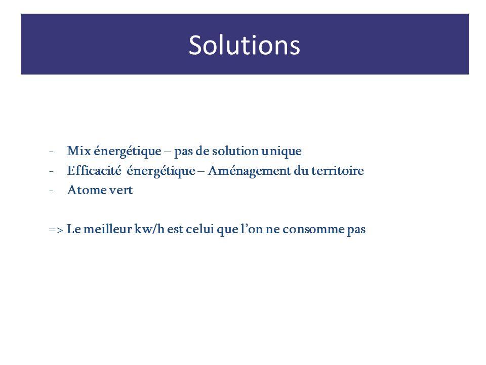 Solutions -Mix énergétique – pas de solution unique -Efficacité énergétique – Aménagement du territoire -Atome vert => Le meilleur kw/h est celui que
