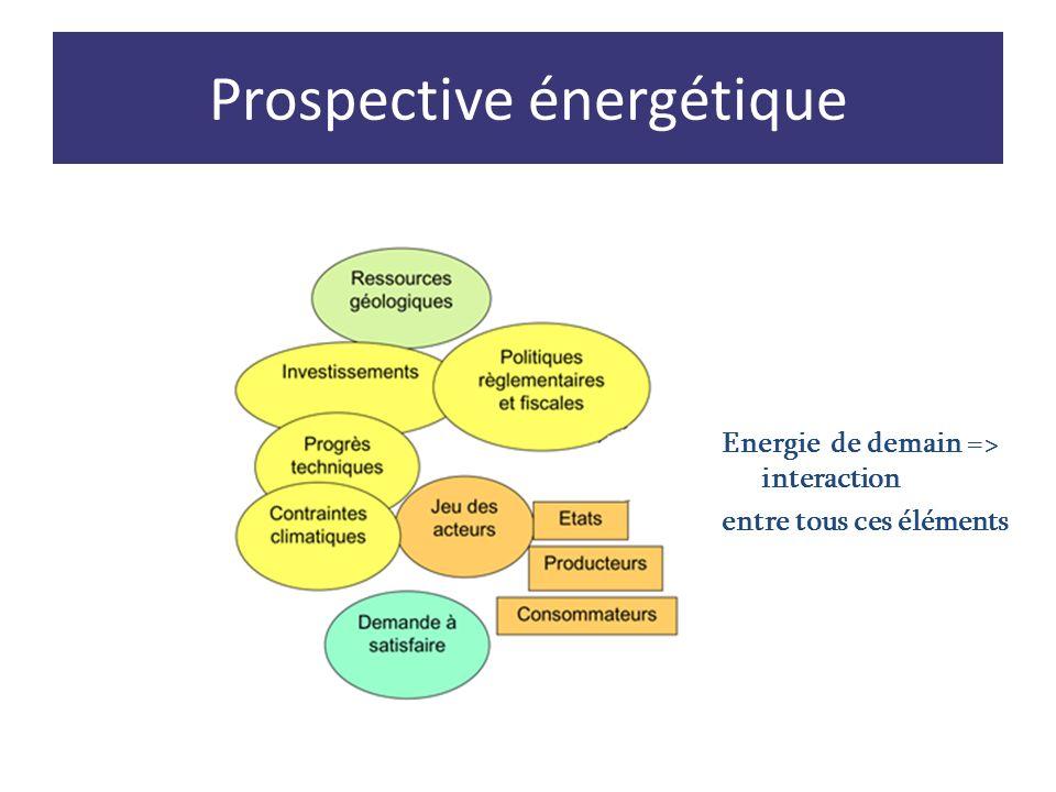 Energie de demain => interaction entre tous ces éléments Prospective énergétique