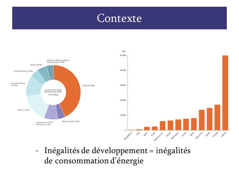 Contexte -Inégalités de développement = inégalités de consommation dénergie