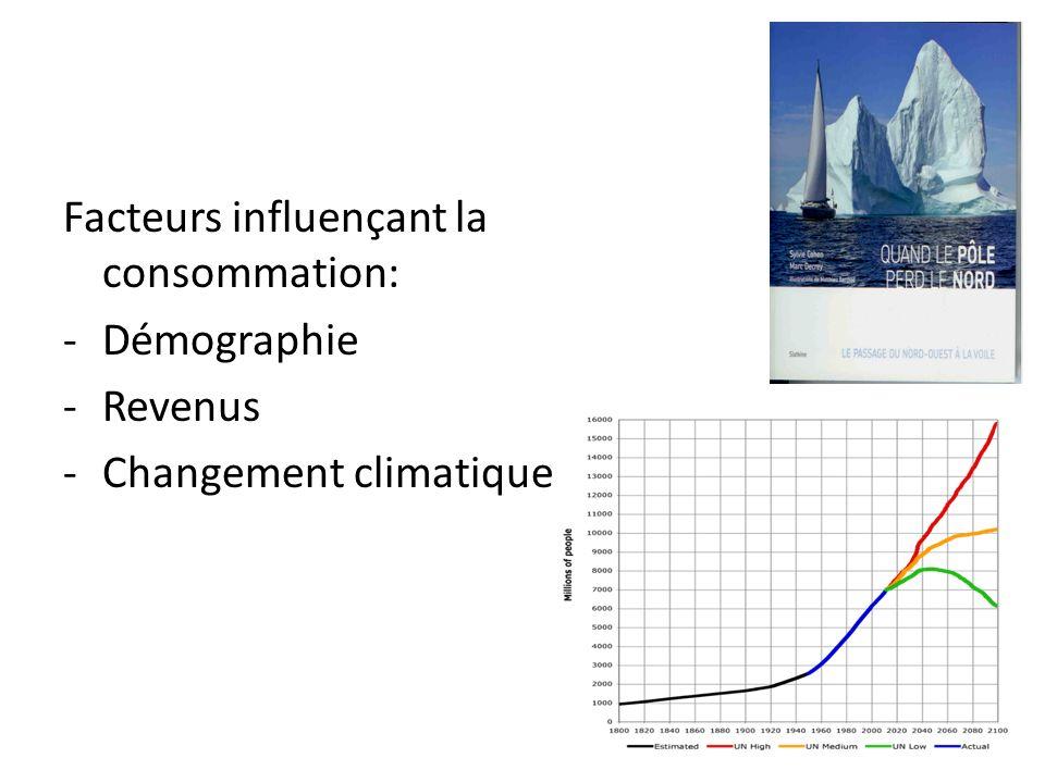 Facteurs influençant la consommation: -Démographie -Revenus -Changement climatique