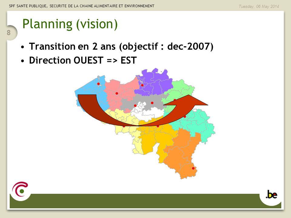 SPF SANTE PUBLIQUE, SECURITE DE LA CHAINE ALIMENTAIRE ET ENVIRONNEMENT Tuesday, 06 May 2014 8 Planning (vision) Transition en 2 ans (objectif : dec-20