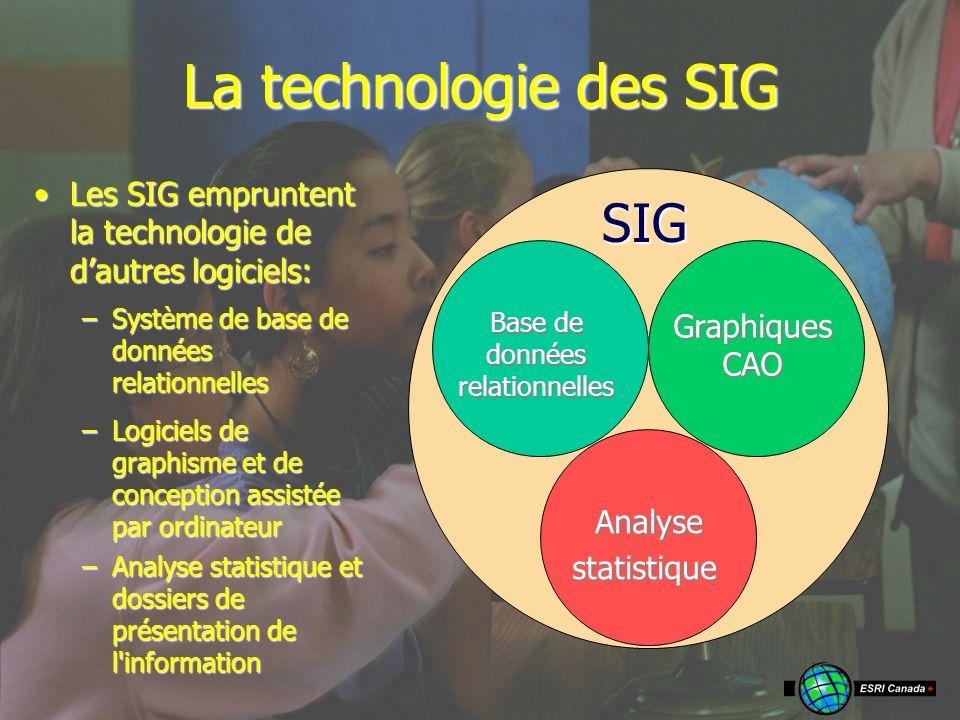 La technologie des SIG SIG Les SIG empruntent la technologie de dautres logiciels:Les SIG empruntent la technologie de dautres logiciels: Base de données relationnelles –Système de base de données relationnelles Graphiques CAO –Logiciels de graphisme et de conception assistée par ordinateur Analyse Analysestatistique –Analyse statistique et dossiers de présentation de l information