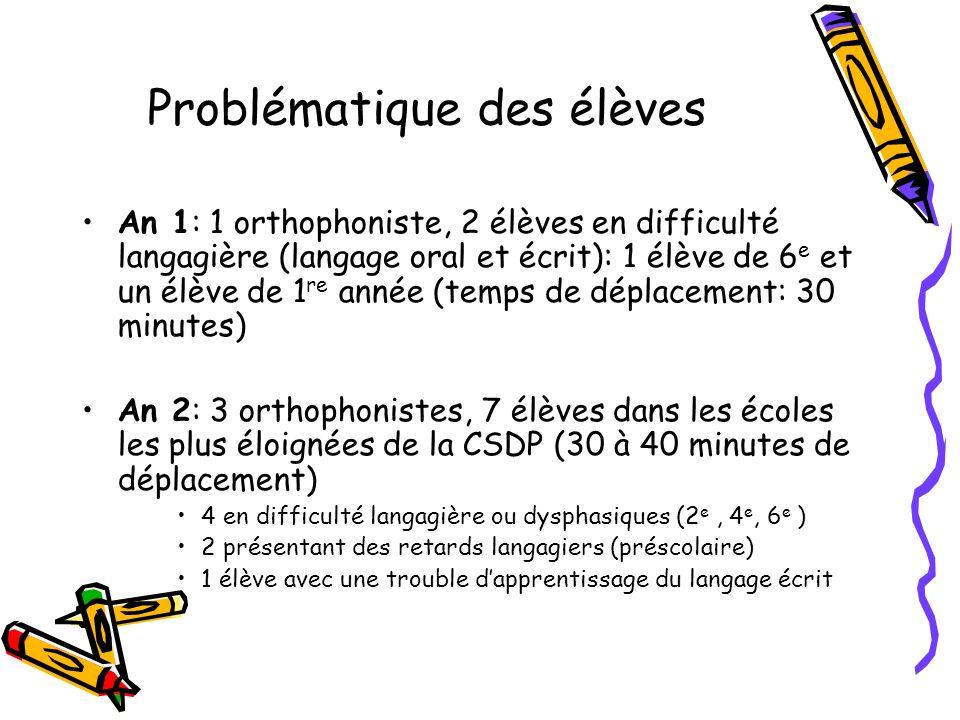 Problématique des élèves An 1: 1 orthophoniste, 2 élèves en difficulté langagière (langage oral et écrit): 1 élève de 6 e et un élève de 1 re année (temps de déplacement: 30 minutes) An 2: 3 orthophonistes, 7 élèves dans les écoles les plus éloignées de la CSDP (30 à 40 minutes de déplacement) 4 en difficulté langagière ou dysphasiques (2 e, 4 e, 6 e ) 2 présentant des retards langagiers (préscolaire) 1 élève avec une trouble dapprentissage du langage écrit