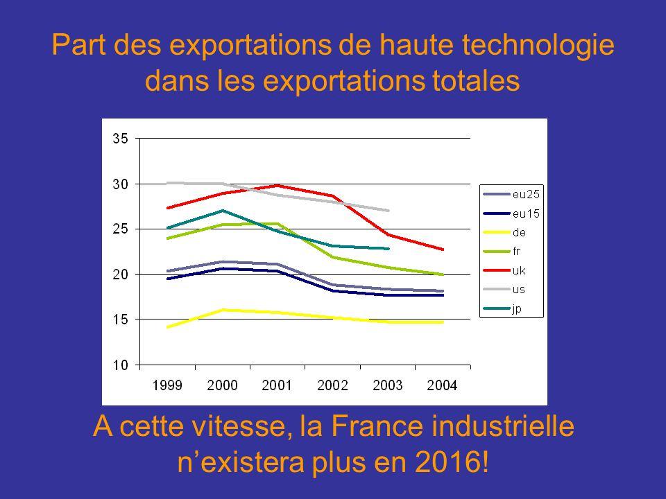 Part des exportations de haute technologie dans les exportations totales A cette vitesse, la France industrielle nexistera plus en 2016!