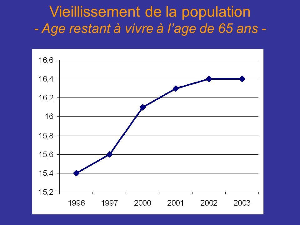 Vieillissement de la population - Age restant à vivre à lage de 65 ans -