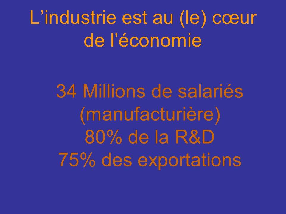 Lindustrie est au (le) cœur de léconomie 34 Millions de salariés (manufacturière) 80% de la R&D 75% des exportations