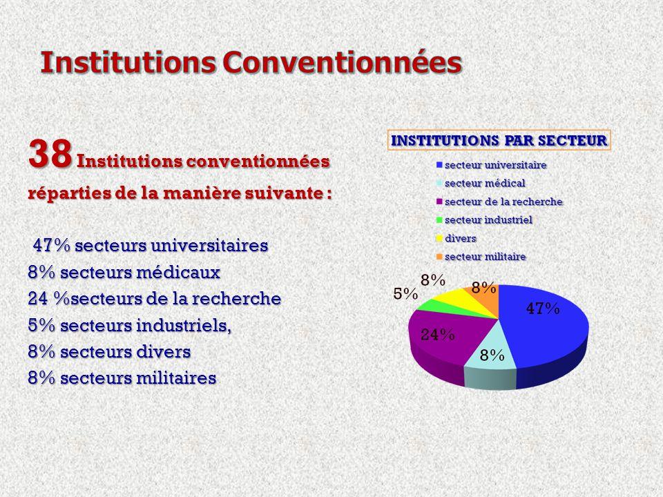 38 Institutions conventionnées réparties de la manière suivante : 47% secteurs universitaires 47% secteurs universitaires 8% secteurs médicaux 24 %secteurs de la recherche 5% secteurs industriels, 8% secteurs divers 8% secteurs militaires