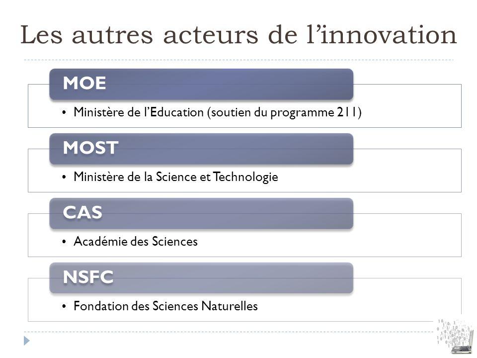 Les autres acteurs de linnovation Ministère de lEducation (soutien du programme 211) MOE Ministère de la Science et Technologie MOST Académie des Scie
