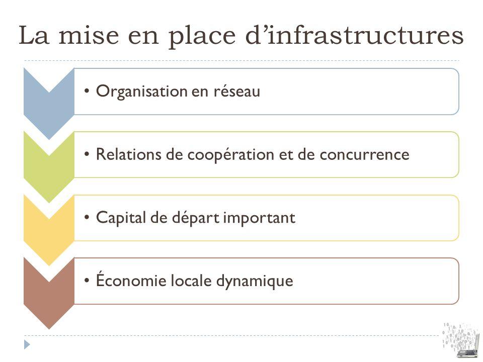 La mise en place dinfrastructures Organisation en réseauRelations de coopération et de concurrenceCapital de départ importantÉconomie locale dynamique