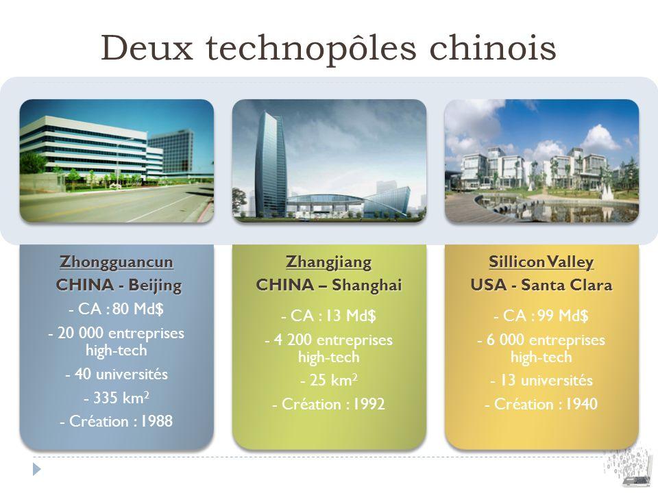 Deux technopôles chinoisZhongguancun CHINA - Beijing CHINA - Beijing - CA : 80 Md$ - 20 000 entreprises high-tech - 40 universités - 335 km 2 - Créati