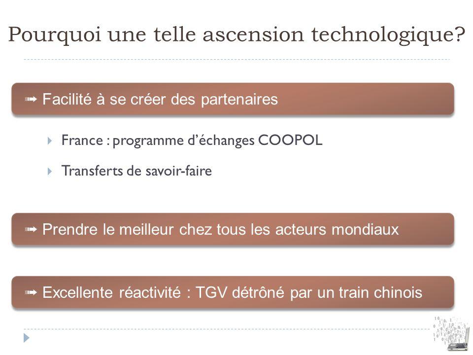 Pourquoi une telle ascension technologique? France : programme déchanges COOPOL Transferts de savoir-faire Facilité à se créer des partenaires Prendre