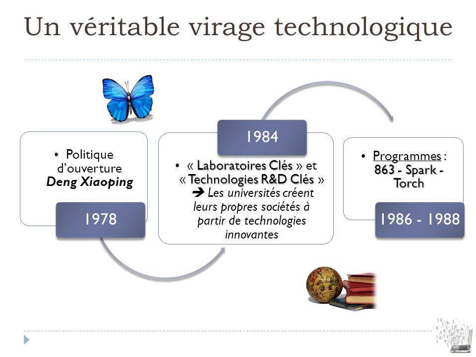 Un véritable virage technologique Politique douverture Deng Xiaoping 1978 Laboratoires Clés Technologies R&D Clés« Laboratoires Clés » et « Technologi