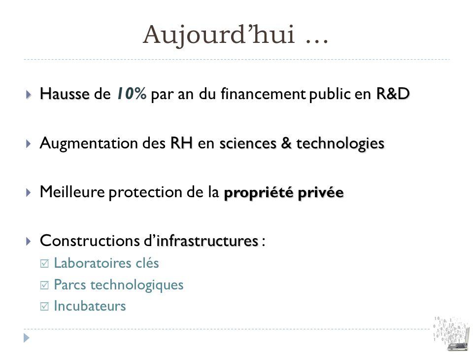 Aujourdhui … HausseR&D Hausse de 10% par an du financement public en R&D RH sciences & technologies Augmentation des RH en sciences & technologies pro
