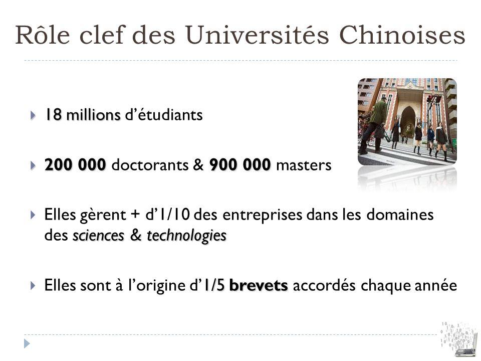 Rôle clef des Universités Chinoises 18 millions 18 millions détudiants 200 000 900 000 200 000 doctorants & 900 000 masters sciences & technologies El