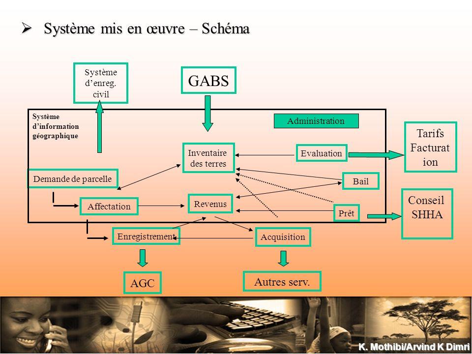 K. Mothibi/Arvind K Dimri Système mis en œuvre – Schéma Système mis en œuvre – Schéma Inventaire des terres Demande de parcelle Affectation Acquisitio