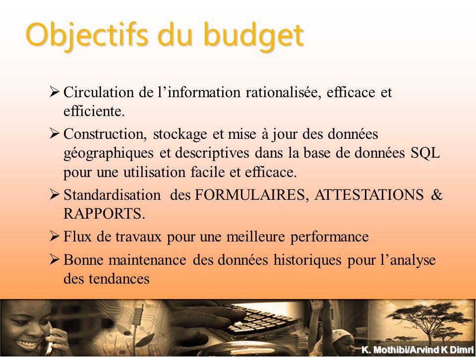 K. Mothibi/Arvind K Dimri Objectifs du budget Circulation de linformation rationalisée, efficace et efficiente. Construction, stockage et mise à jour
