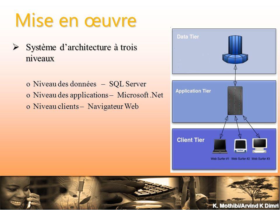 K. Mothibi/Arvind K Dimri Mise en œuvre Système darchitecture à trois niveaux Système darchitecture à trois niveaux oNiveau des données – SQL Server o